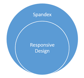 venn diagram of responsive design