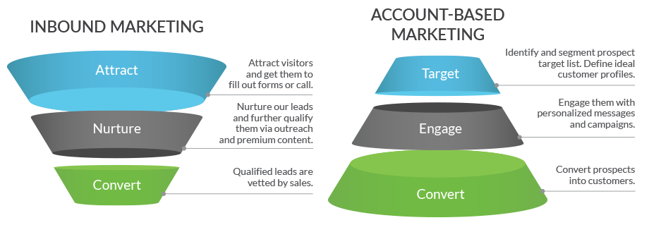 inbound and account-based marketing