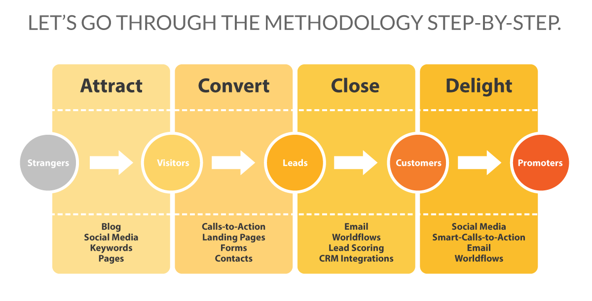 Inbound Market Methodology